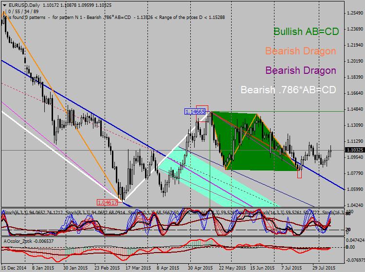 Harmonic Trading-eurusd-d1-alpari-limited-2.png