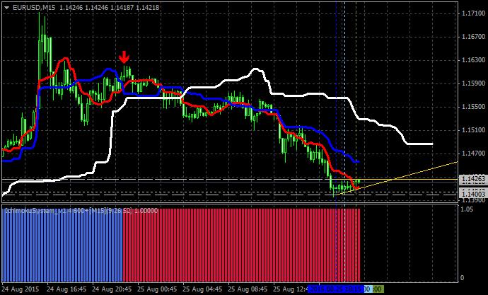 Tenkan Kijun Senkou Span Trading system-sell1.png