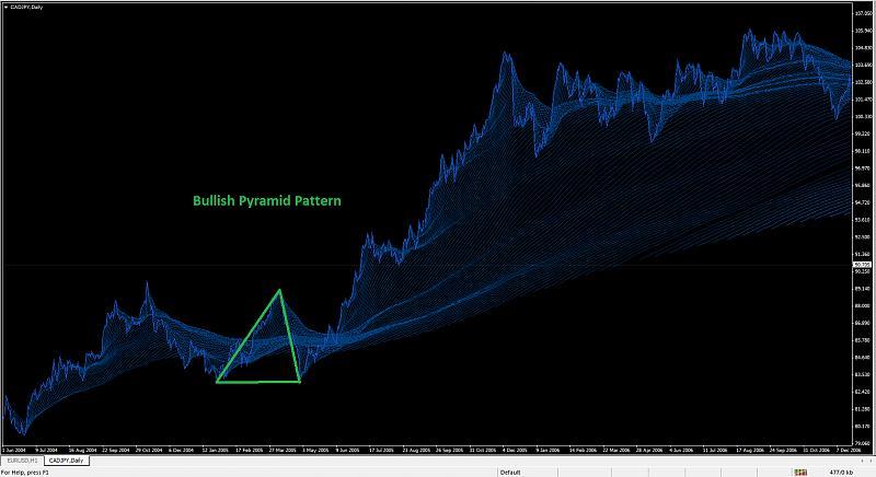 Pyramid trading system