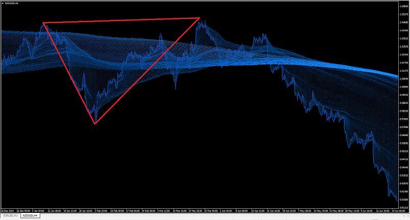 Pyramid Pattern Indicator-nzdsgd-bearish-pyramid-pattern.jpg