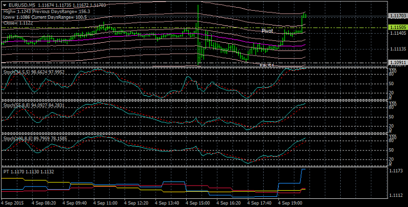 The Definitive Guide to Scalping-eurusd-m5-alpari-limited-2.png