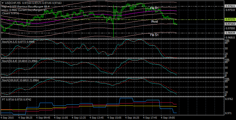 The Definitive Guide to Scalping-usdchf-m5-alpari-limited.png
