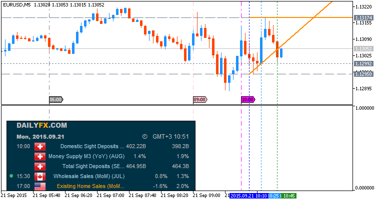 Stock option charts dubai