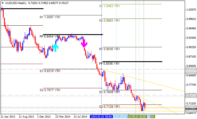 Pivot point strategy in forex