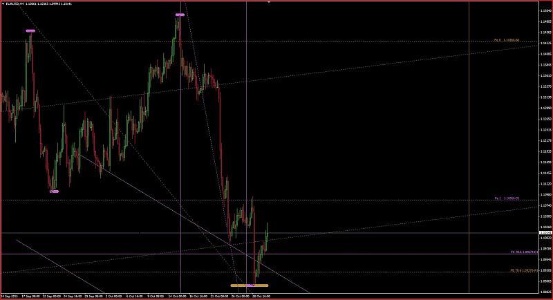 Harmonic Trading-eurusdh4dark.jpg