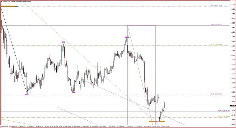 Harmonic Trading-eurusdh4.jpg