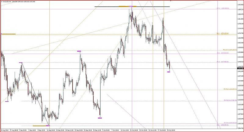 Harmonic Trading-xauusd-h4.jpg