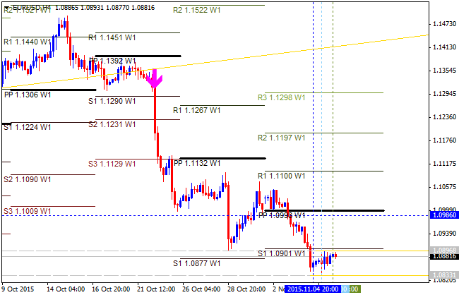 Pivot Points Forex Strategies-eurusd-h4-alpari-limited.png