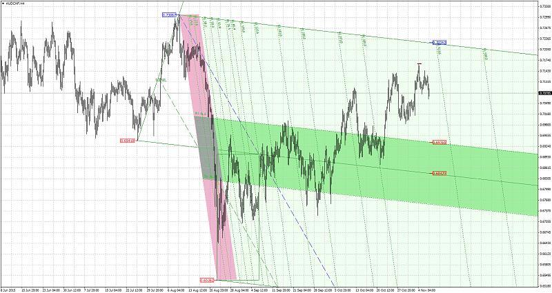 Harmonic Trading-audchfh4.jpg