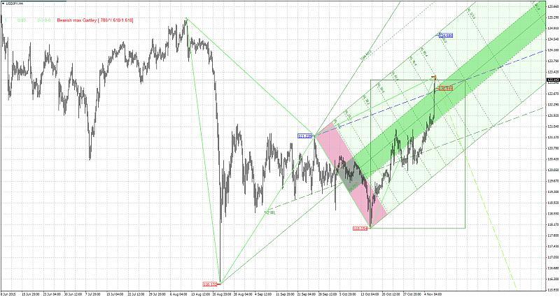 Harmonic Trading-usdjpyh4.jpg