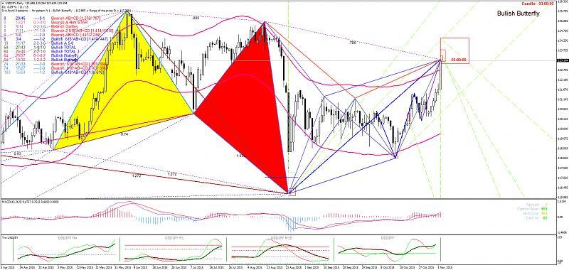 Harmonic Trading-usdjpydaily.jpg
