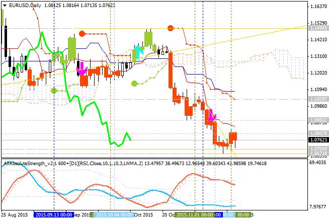 Determining Market Condition-eurusd-d1-alpari-limited.png