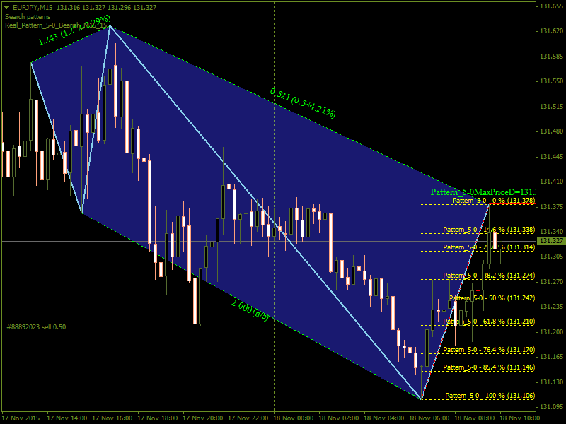 Harmonic Trading-eurjpym15.png