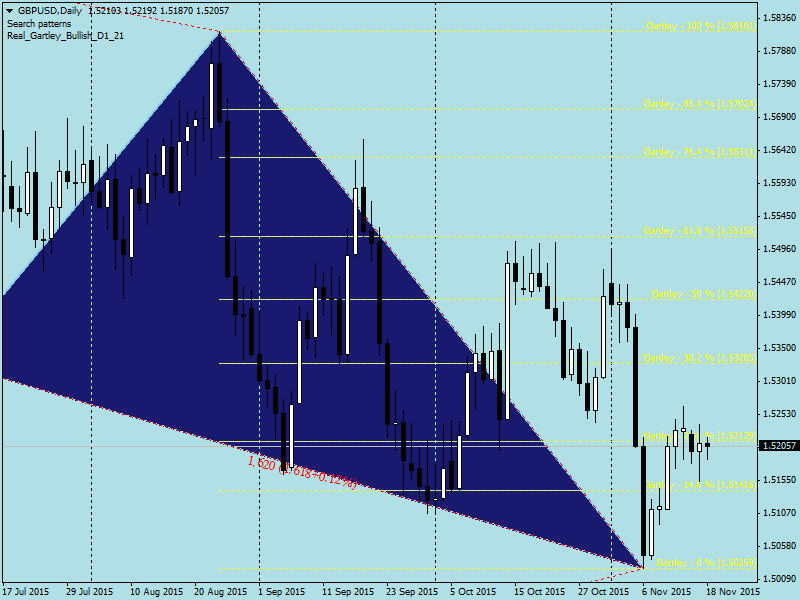 Harmonic Trading-gbpusddaily.png