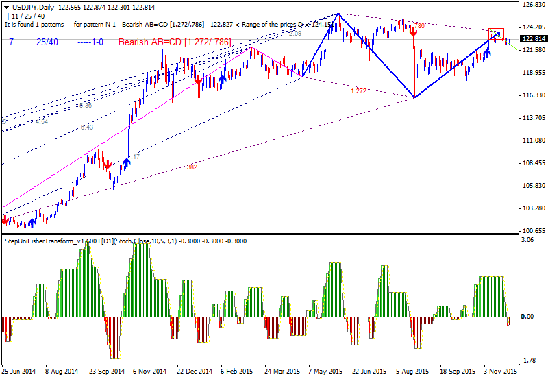 Harmonic Trading-usdjpy-d1-alpari-limited.png