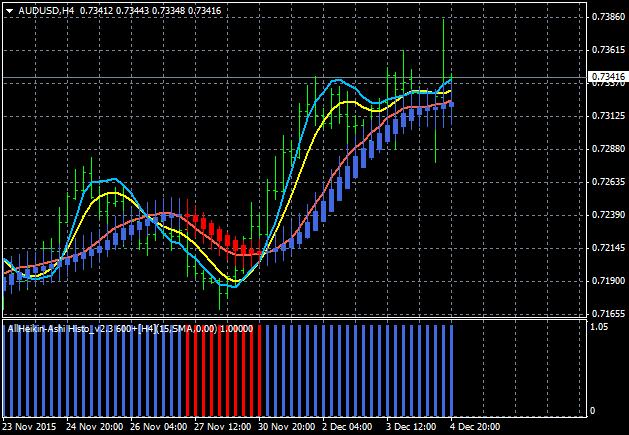 AllAverages T3-LSMA-ILRS Trading System-audusd-h4-alpari-limited-2.png