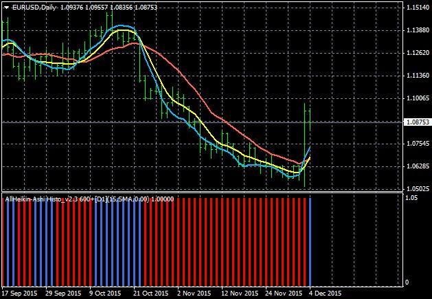AllAverages T3-LSMA-ILRS Trading System-eurusd-d1-alpari-limited-4.png