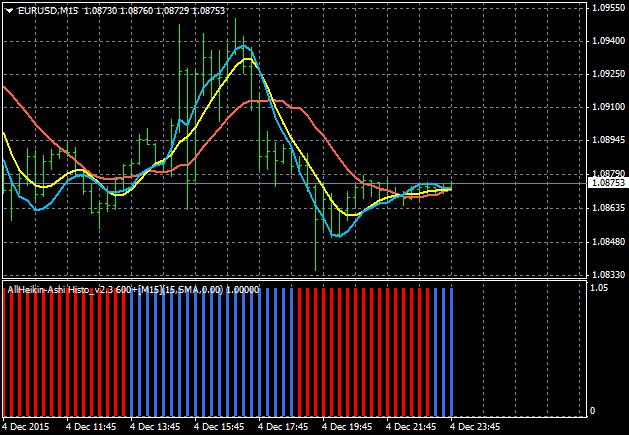 AllAverages T3-LSMA-ILRS Trading System-eurusd-m15-alpari-limited-2.png