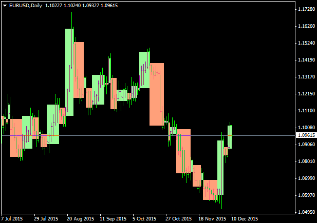 Understanding Point & Figure Charts Part I of IV-eurusd-d1-alpari-limited-2.png