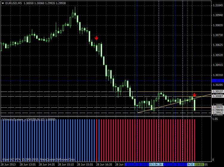 Tenkan Kijun Senkou Span Trading system-eurusd-m5-alpari-limited-1.png