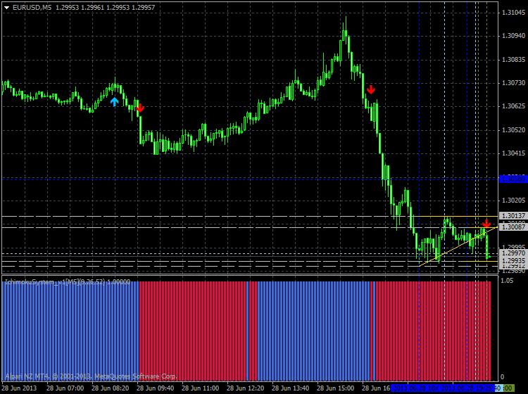 Tenkan Kijun Senkou Span Trading system-eurusd-m5-alpari-limited-2.png