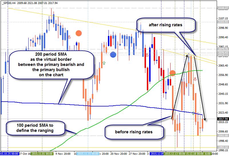 Stock Market-sp500-h4-alpari-limited.png