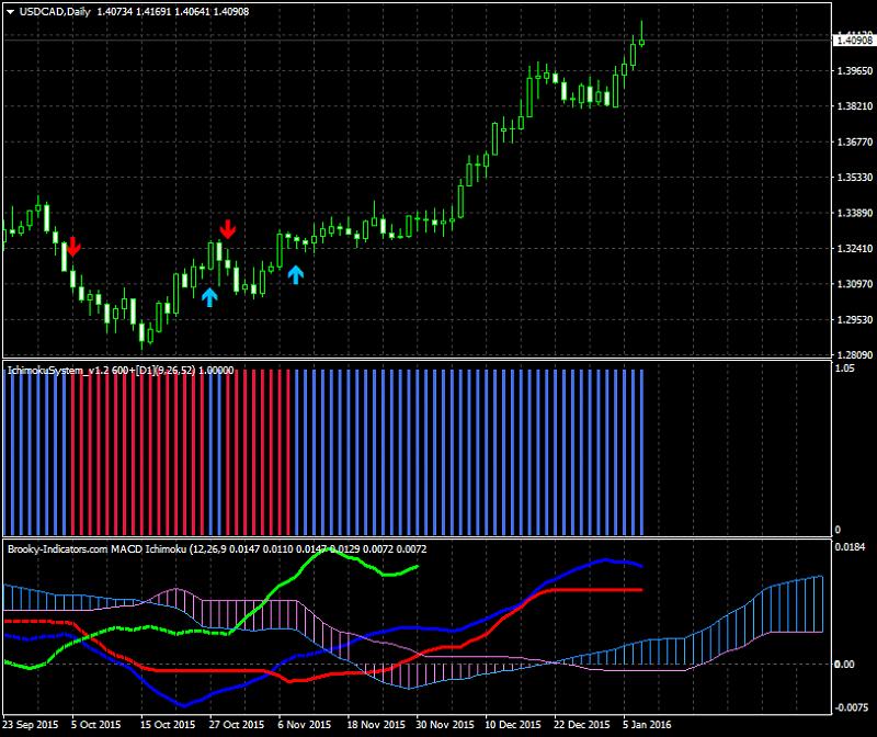 Tenkan Kijun Senkou Span Trading system-usdcad-d1-alpari-limited.png