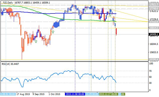 Stock Market-dji-d1-alpari-limited.png