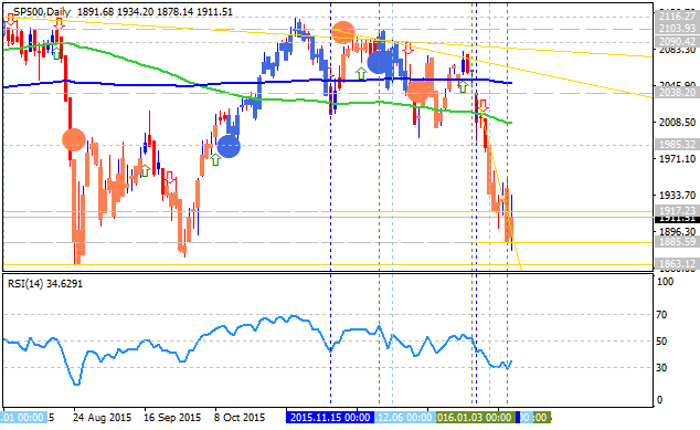 Stock Market-sp500-d1-alpari-limited.png
