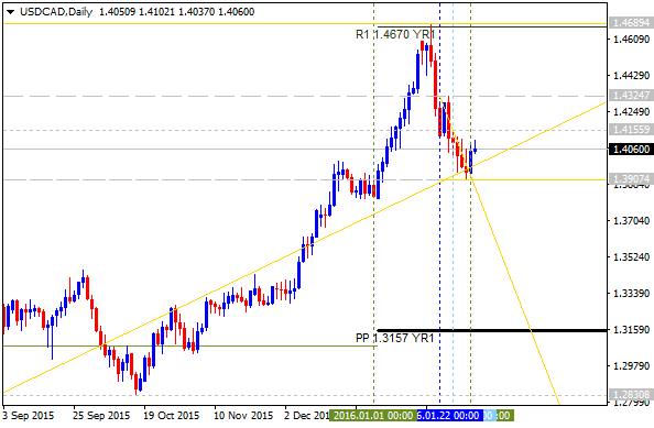 Pivot Points Forex Strategies-usdcad-d1-alpari-limited.png