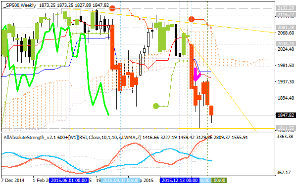 Stock Market-sp500-w1-alpari-limited.png