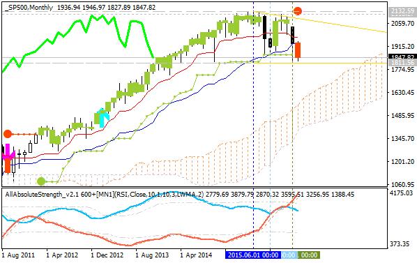 Stock Market-sp500-mn1-alpari-limited.png