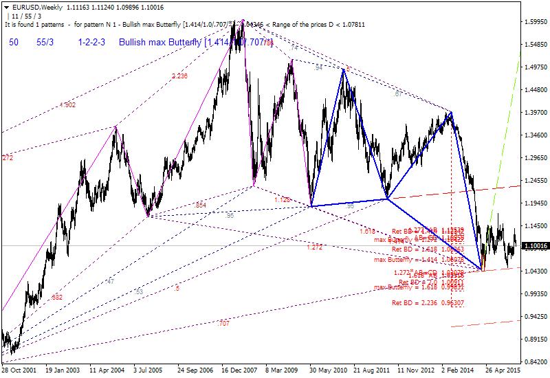 Harmonic Trading-eurusd-w1-alpari-limited.png