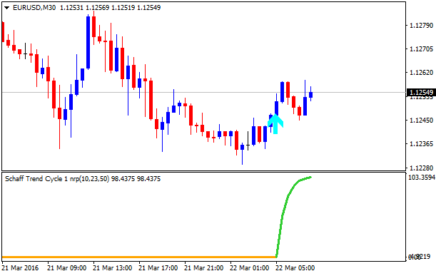 T trading eur usd strategies