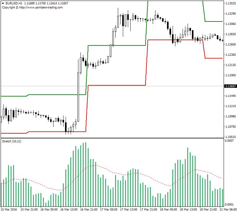 Time Range Breakout-eurusd-h1-alpari-limited.png