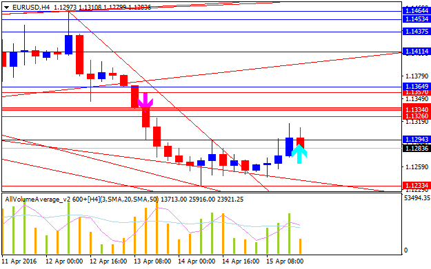 Determining Market Condition-eurusd-h4-alpari-limited.png
