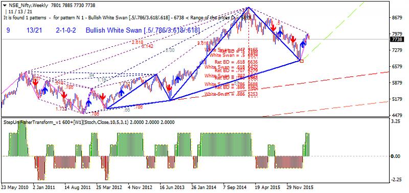 Harmonic Trading-nse-nifty-w1-gci-financial.png