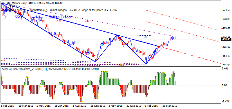 Harmonic Trading-tata-motors-d1-gci-financial.png