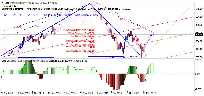 Harmonic Trading-tata-motors-w1-gci-financial.png