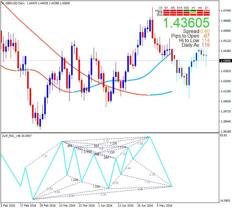 Harmonic Trading-gbpusd-d1-alpari-limited.png