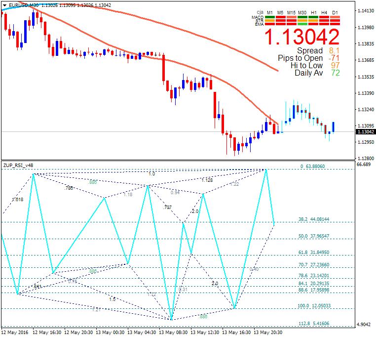 Harmonic Trading-eurusd-m30-alpari-limited.png