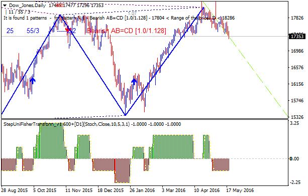 Forex Strategies-dow-jones-d1-gci-financial.png