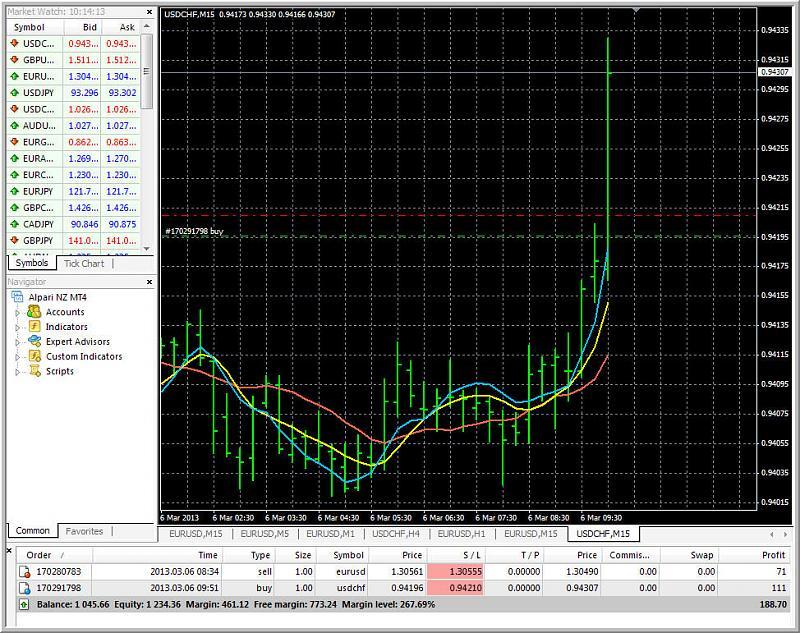AllAverages T3-LSMA-ILRS Trading System-allave_1.jpg