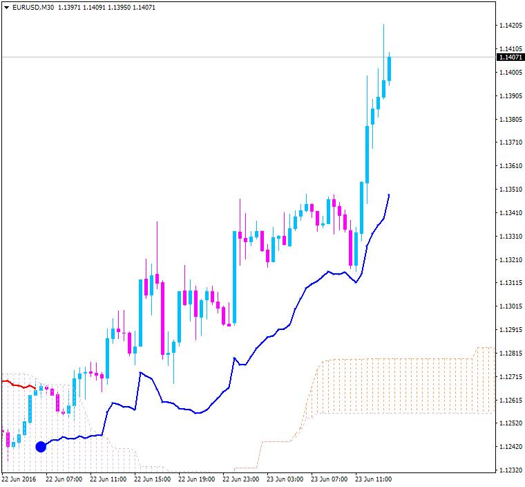 Ichimoku Abraham Trend system-eurusd-m30-alpari-limited.png