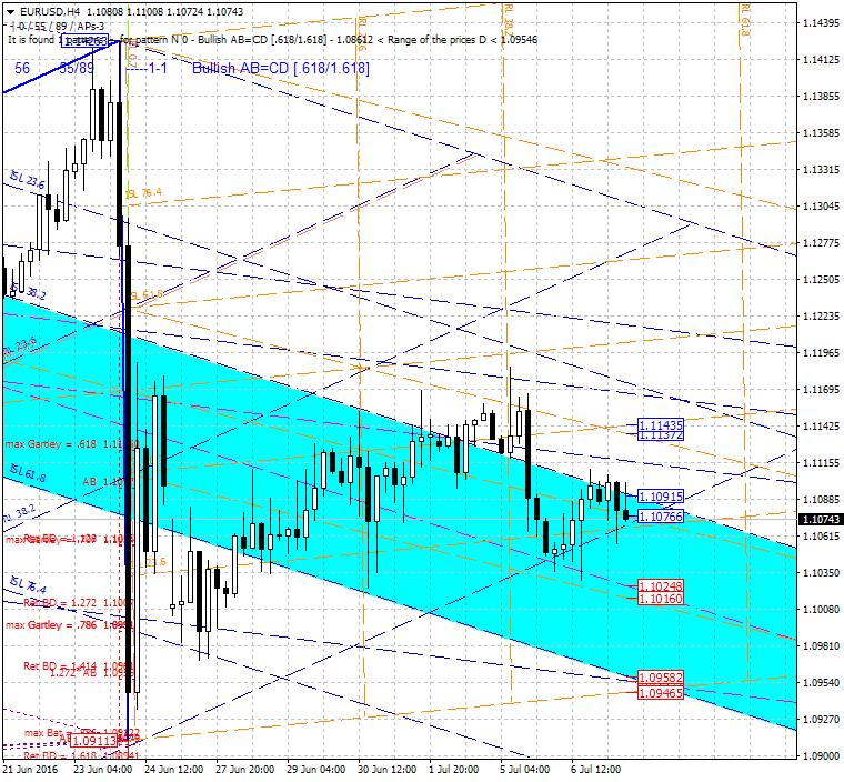 Harmonic Trading-eurusd-h4-alpari-limited.png