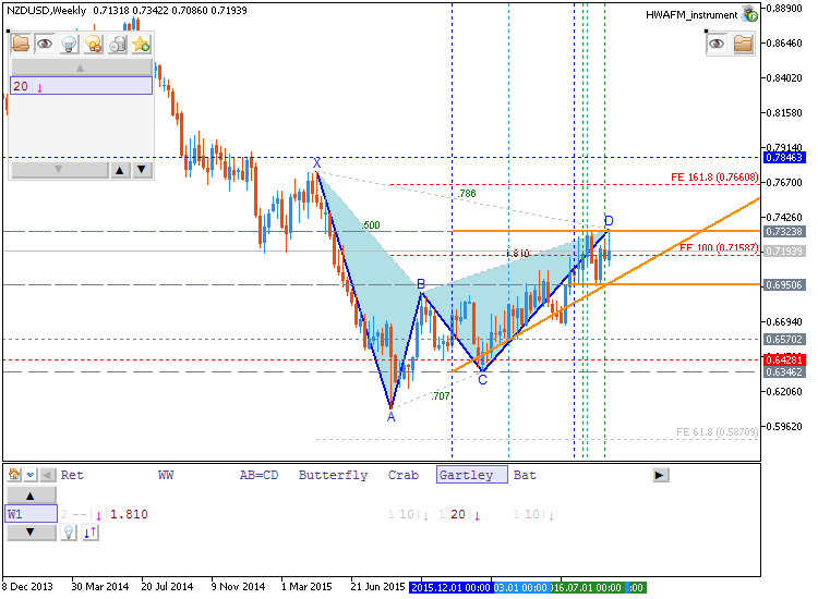 Patterns by HWAFM-nzdusd-w1-metaquotes-software-corp-5.png