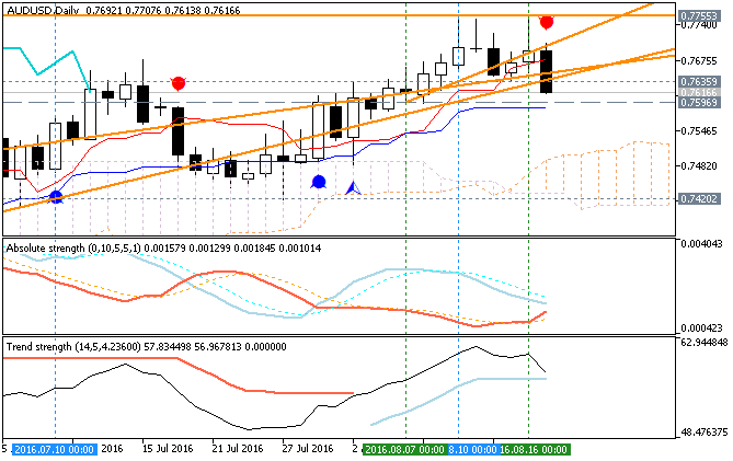 The Forex Guide to Fundamentals-audusd-d1-metaquotes-software-corp.png