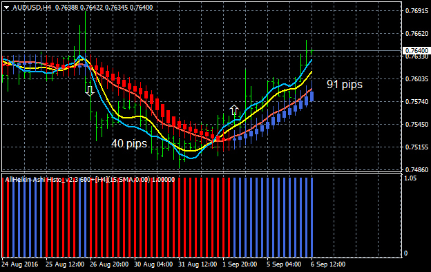 AllAverages T3-LSMA-ILRS Trading System-audusd-h4-alpari-limited.png