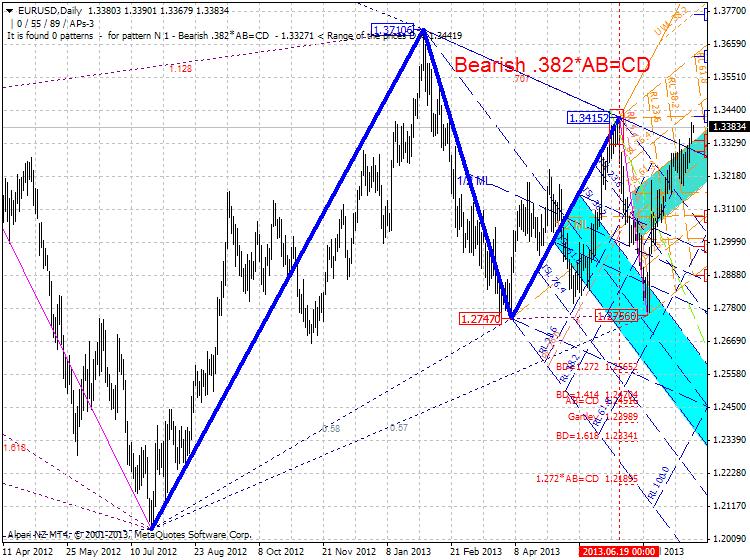 Harmonic Trading-eurusd-d1-alpari-nz-limited-zup-latest.png
