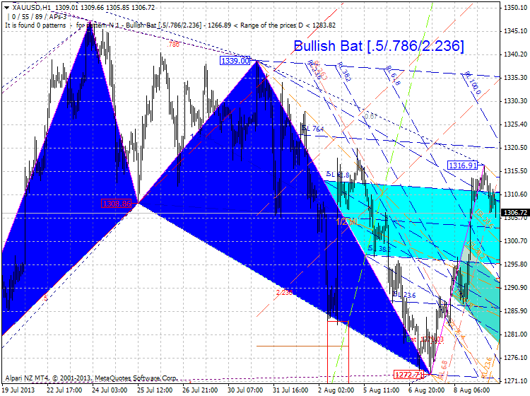 Harmonic Trading-xauusd-h1-alpari-nz-limited.png